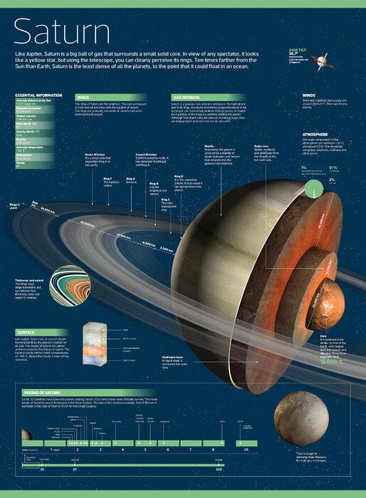 Saturn Rückgabe